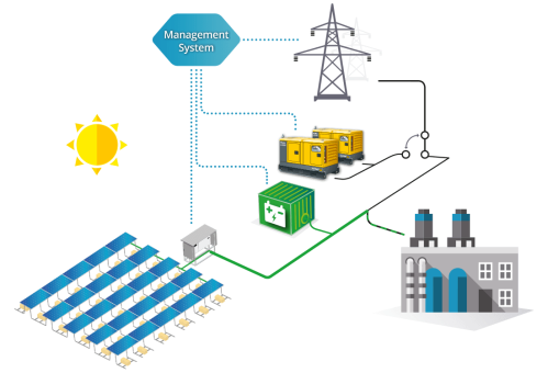 small resolution of grid tied hybrid solar power plant