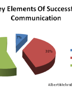 Pie chart tone of voice also the importance and why you should get it right pixus rh