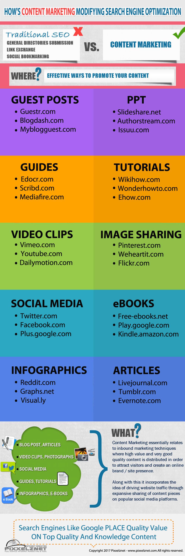 Content Marketing Modifying Search Engine Optimization