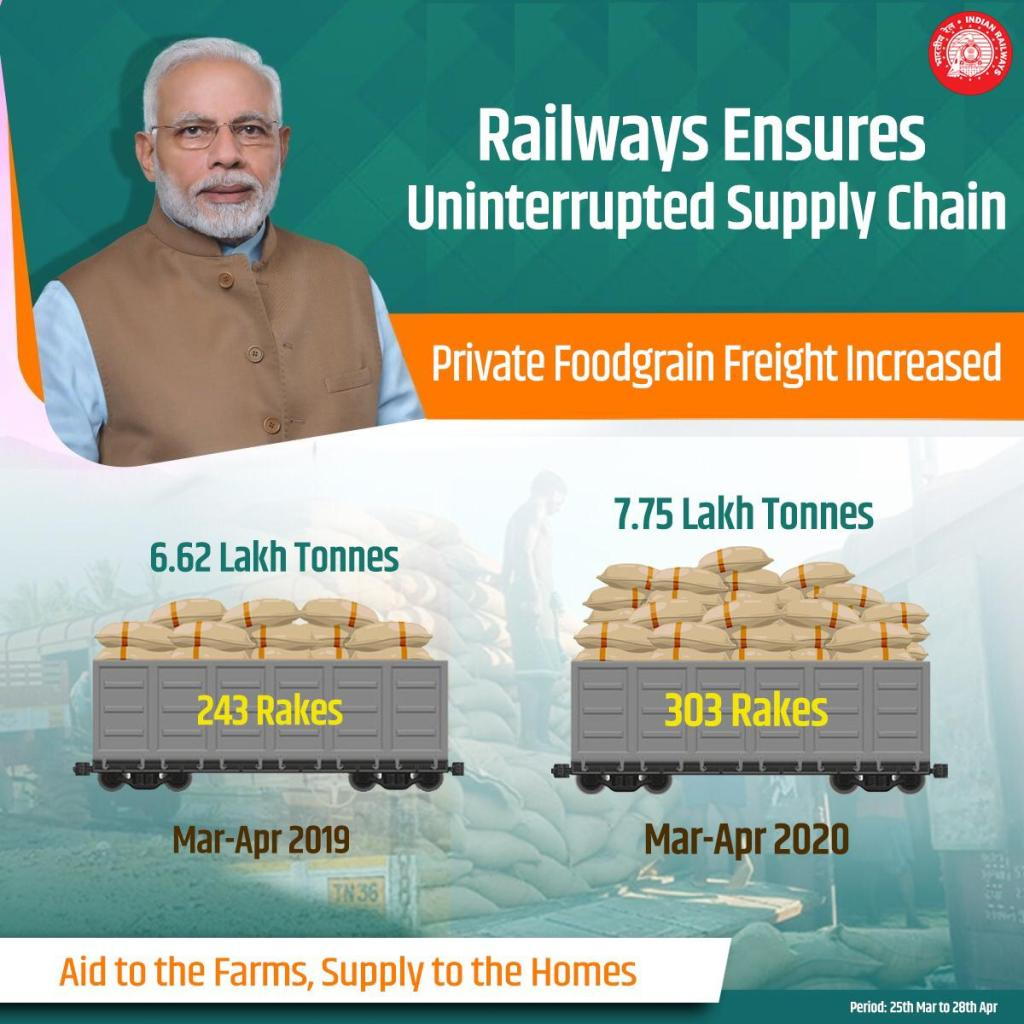 Railways continues with its endeavour to ensure availability of essential goods during lockdown. Private foodgrains freight increased to 7.75 lakh tonnes during 25th March to 28th April'20, as compared to 6.62 lakh tonnes in the same period last year