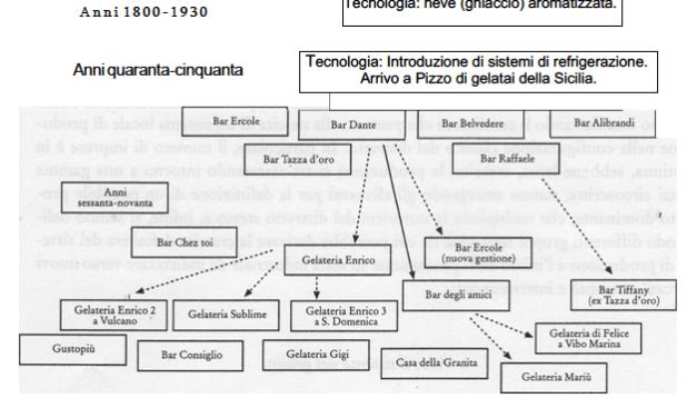 L'evoluzione del sistema locale del gelato di Pizzo.