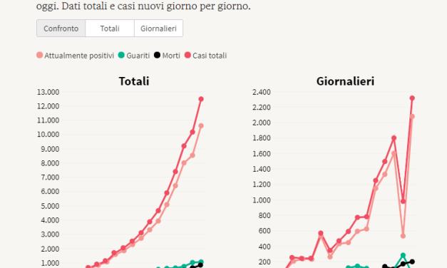 GRAFICO CONTAGIATI CORONA VIRUS ALLA DATA DELL'11/3/2020
