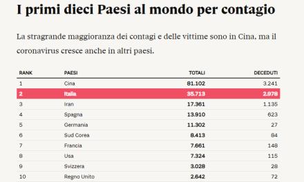 PANDEMIA. IN ITALIA TROPPI MORTI. NECESSITANO 60 MILIONI DI TAMPONI. BISOGNA CAMBIARE LE POLITICHE DEL GOVERNO