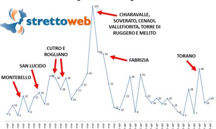 Coronavirus, oggi in Calabria nessun morto, altri 7 guariti e record di 1.137 tamponi in un giorno: il 98,3% è NEGATIVO!