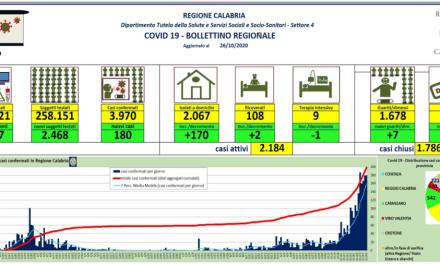 26/10/2020. Coronavirus, boom di contagi in Calabria: +180. Sono 2.184 i casi attivi – GRAFICO – Corriere della Calabria
