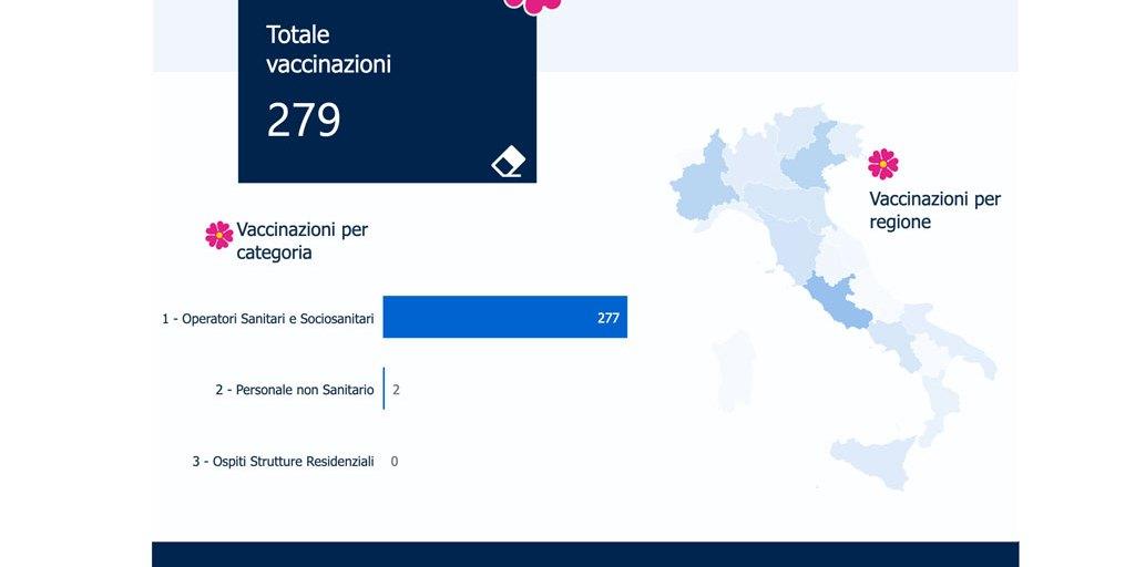Covid, in Calabria 279 vaccinati su 12.955 dosi consegnate – il Lametino.it
