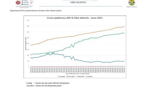 20210227 CURVA EPIDEMICA ASP VIBO VALENTIA