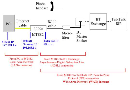 bt infinity master socket wiring diagram 97 subaru impreza stereo unofficial talktalk broadband setup guide