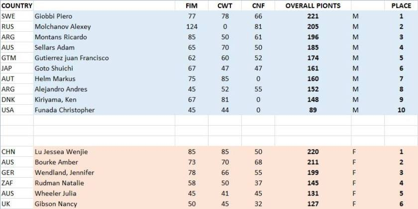 Caribbean Cup Overall Results