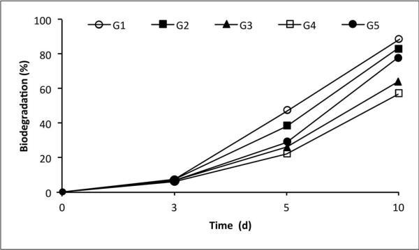 Ozdal et al fig 3