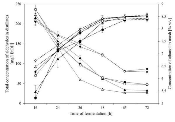 Kłosowski et al. Fig. 4. The overall concentration