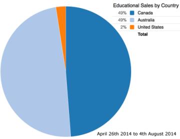Edu Sales Since April 25