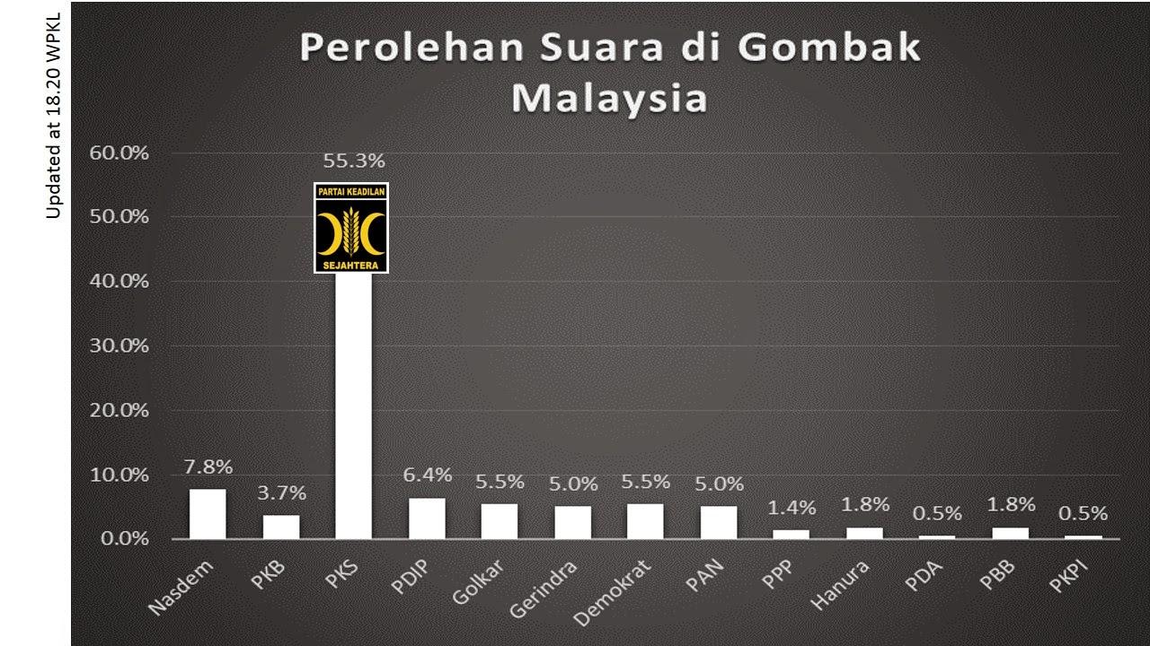 PKS menang Gombak