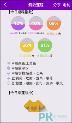 免費「紫微斗數App」命盤分析,八字配對,算感情,事業,每日的運勢指數詳情!(Android,iOS) | 痞凱踏踏 ...