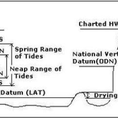 Cruise Ship Diagram 2008 Cobalt Stereo Wiring Hydrographic Survey Notes