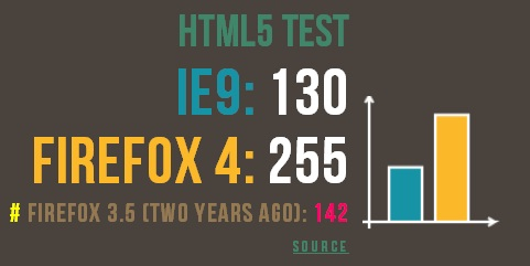 IE9 vs Firefox 4 le test du HTML5