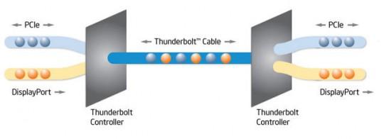 Intel dévoile sa technologie Thunderbolt