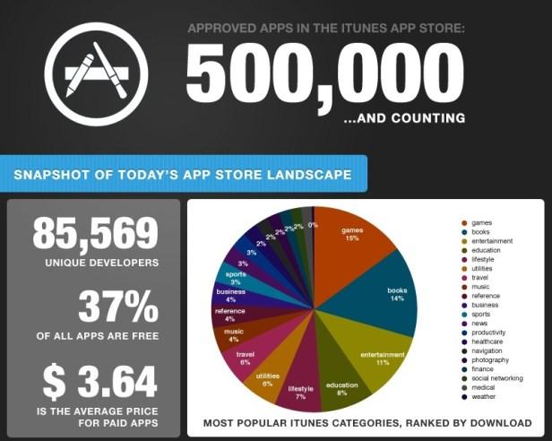 Déjà 500 000 applications validées par Apple