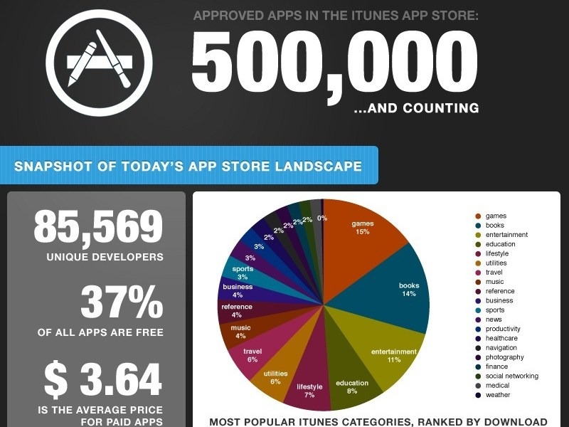Infographie : Déjà  500 000 Applications validées par Apple