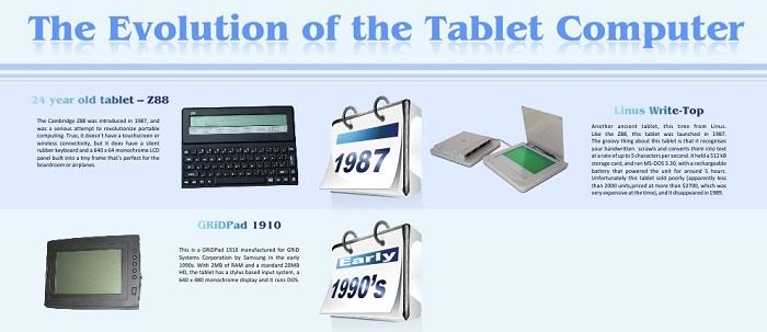 Une infographie sur l'évolution des tablettes