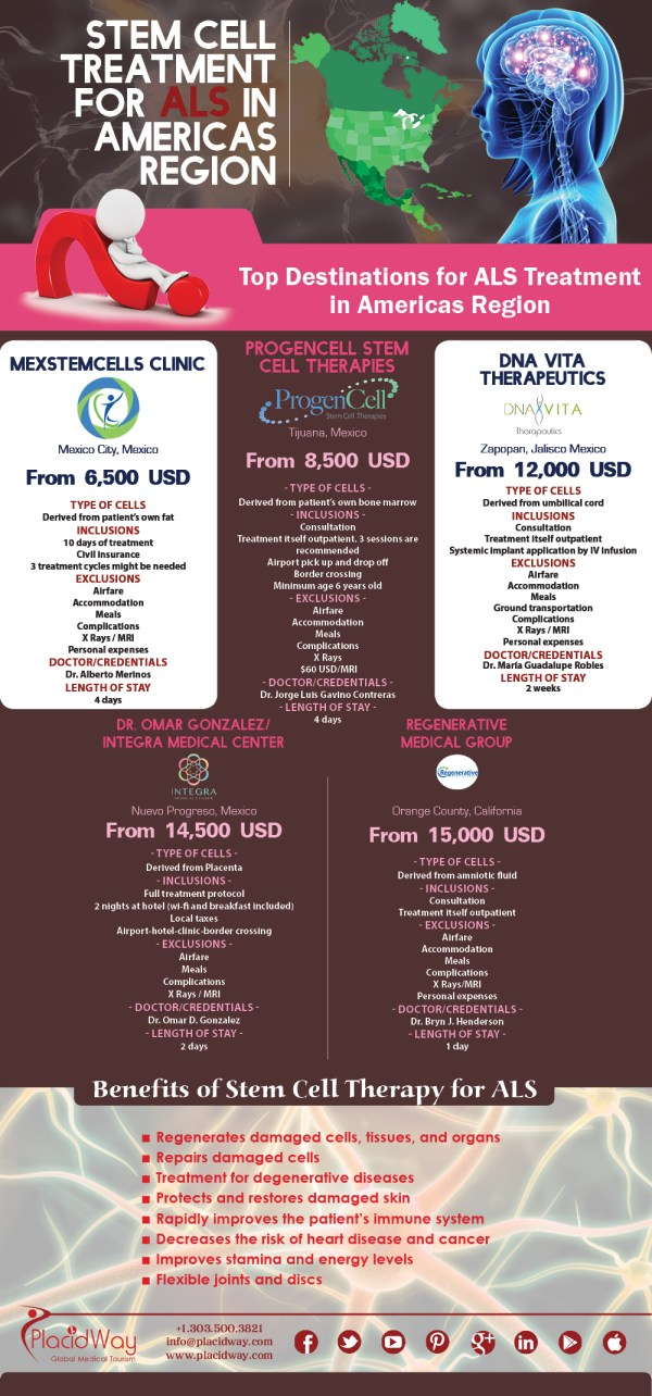 Infographics Stem Cell Treatment Als Options In