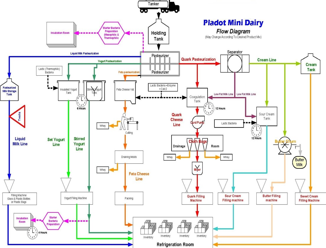 hight resolution of process flow diagram pfd pladot mini dairy process flow diagram yogurt