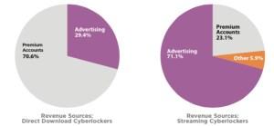 revenue-percentage