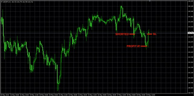 USDJPY forex TRADE MAY29