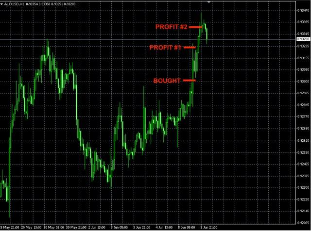 AUDUSD trade Jun5