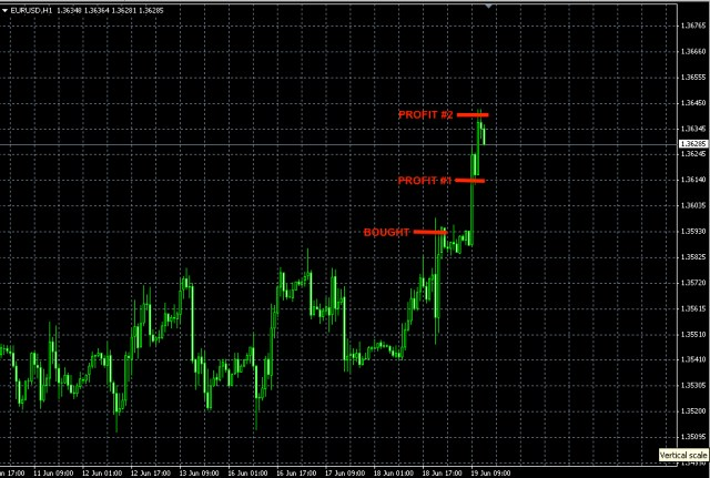 EURUSD news trade june 18