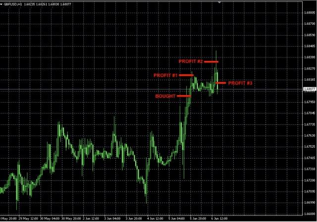 GBPUSD trade profit