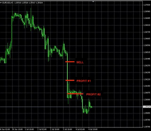 EURUSD news trade July 3