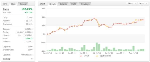 Trade Copier $ Results Jun-Aug