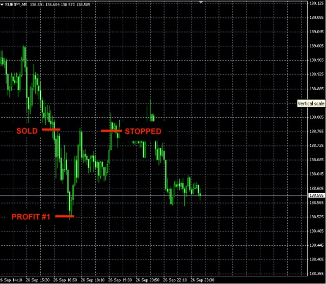 EURJPY Forex signal Sep26