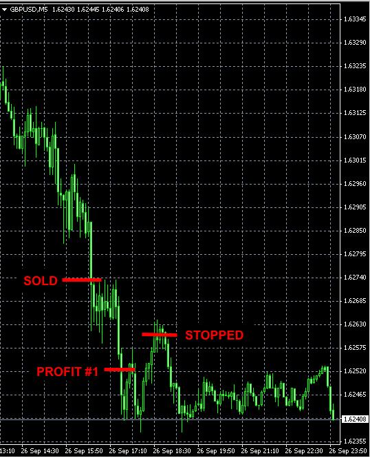 Forex signal GBPUSD trade sep26