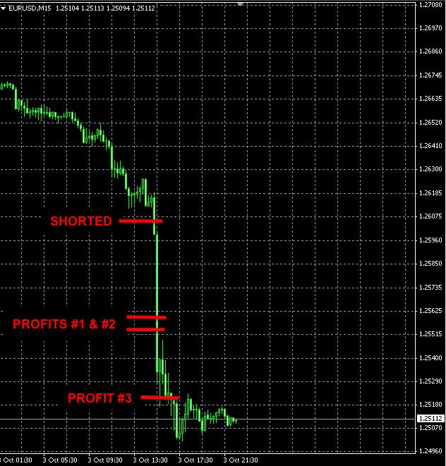 Forex EURUSD news trade Oct3