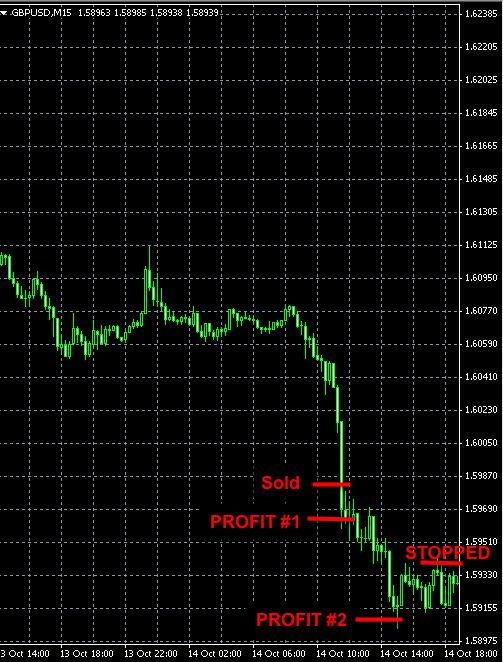 GBPUSD Forex Signal Oct14