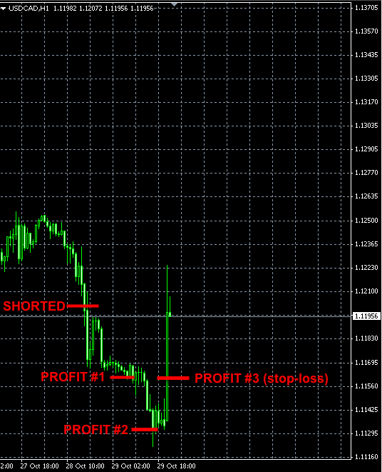 USDCAD forex trade Oct28