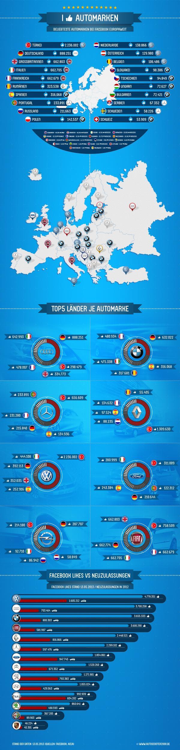 Beliebte Automarken der wichtigsten Hersteller