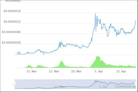 SafeMoon Chart