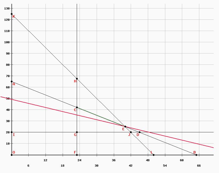 ejercicio 2 programación lineal método gráfico