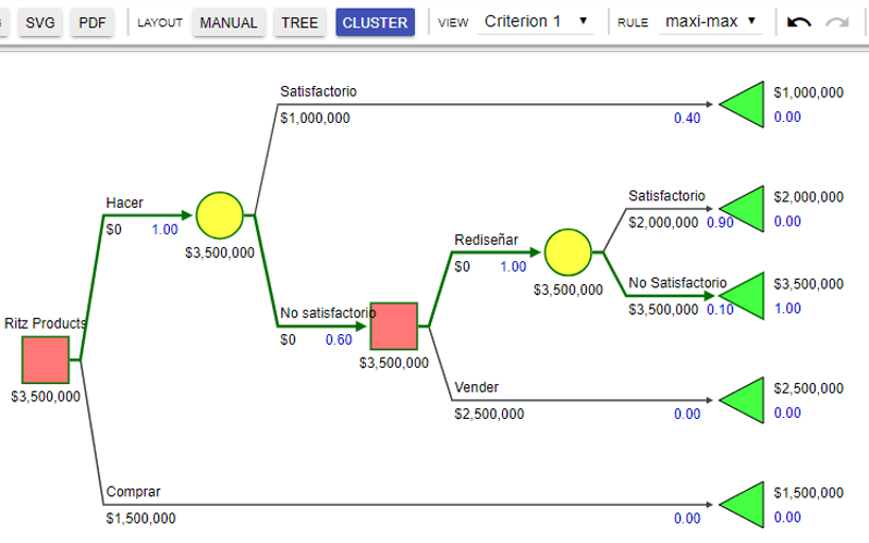 programa online gratis para hacer un diagrama de árbol de decisiones