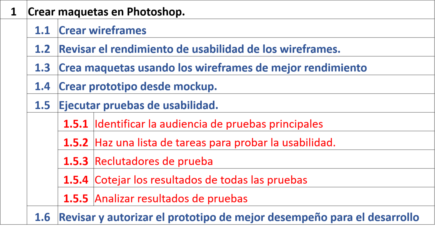 Lista de actividades