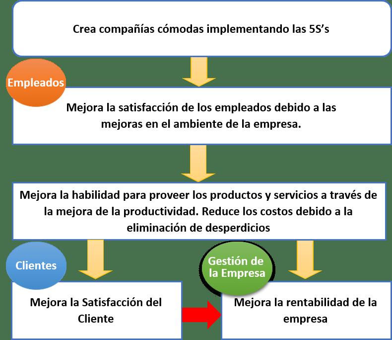 implementación de las 5s en una empresa - Objetivos