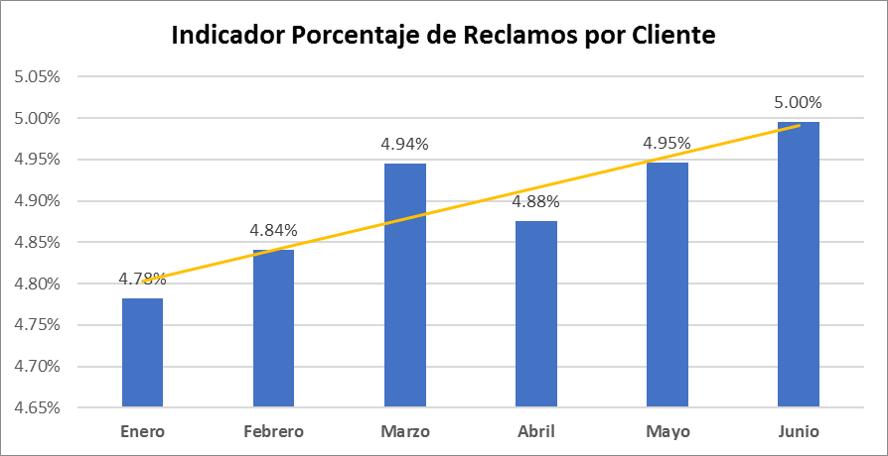 Porcentaje de Reclamos por Cliente