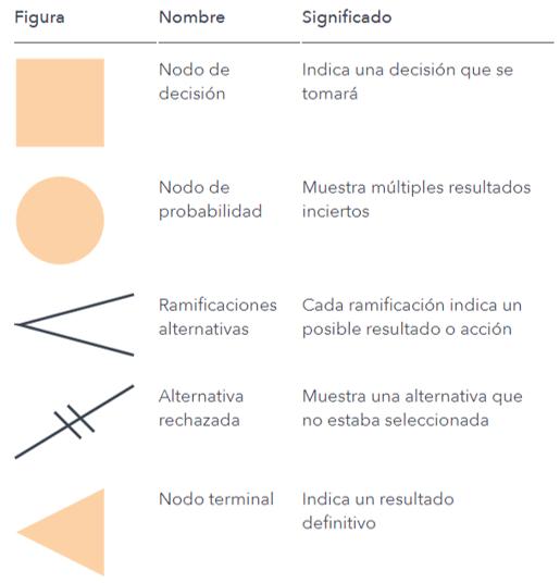 Símbolos del árbol de decisión