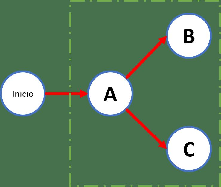 diagrama PERT CPM