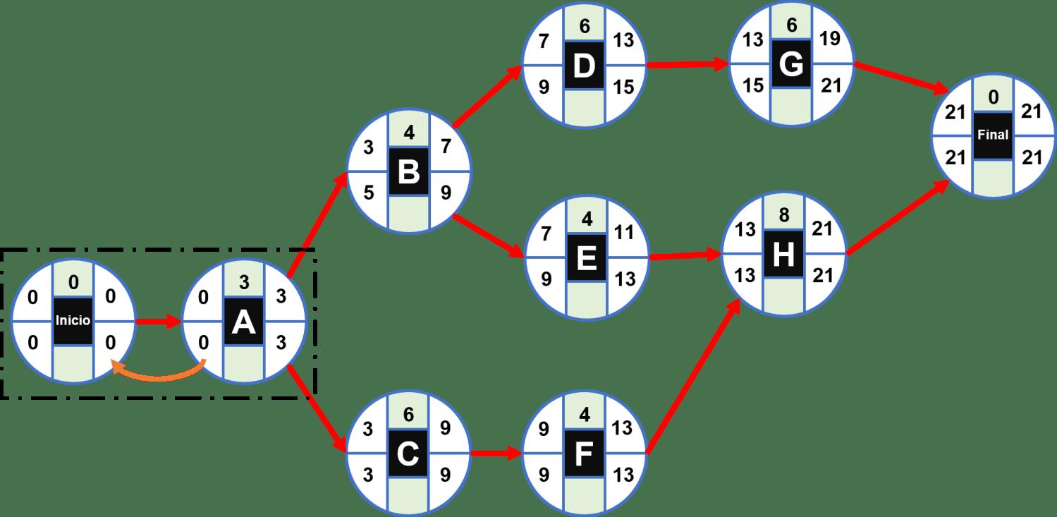 Cómo calcular la ruta crítica