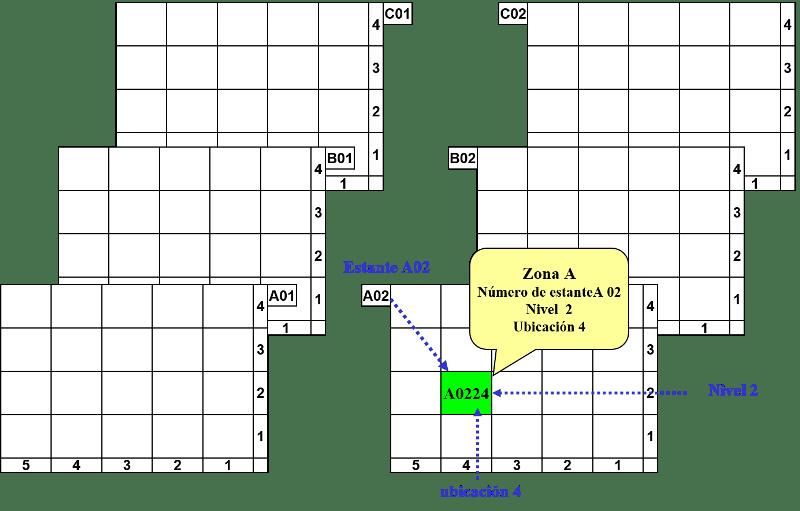 técnicas de almacenamiento técnica 5 almacén