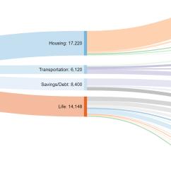 sankey diagram track your spending planeasy [ 2400 x 1200 Pixel ]